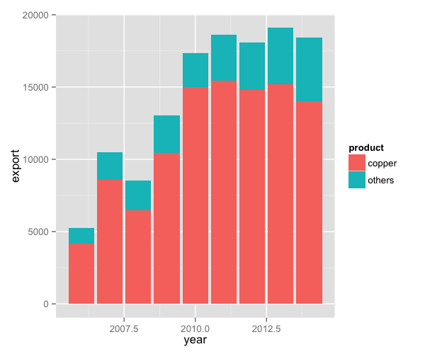 Creating plots in R using ggplot2 - part 3: bar plots