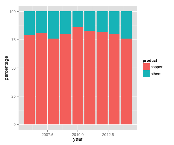 Creating Plots In R Using Ggplot2 Part 4 Stacked Bar Plots