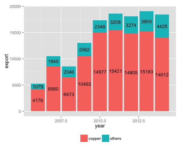 Creating plots in R using ggplot2 - part 3: bar plots