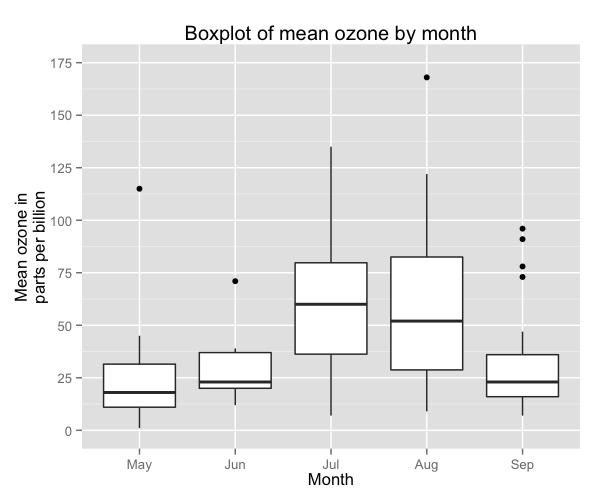 Creating plots in R using ggplot2 - part 10: boxplots