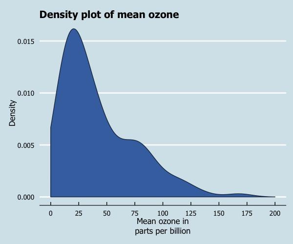 Creating plots in R using ggplot2 - part 8: density plots