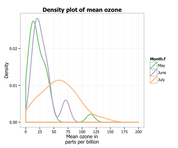Creating plots in R using ggplot2 - part 8: density plots