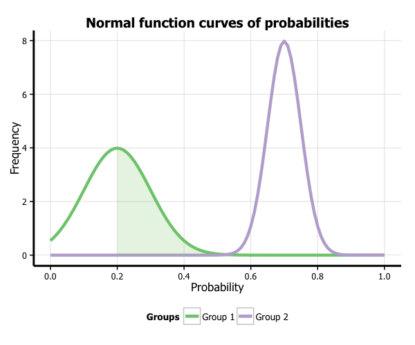 Creating plots in R using ggplot2 - part 9: function plots