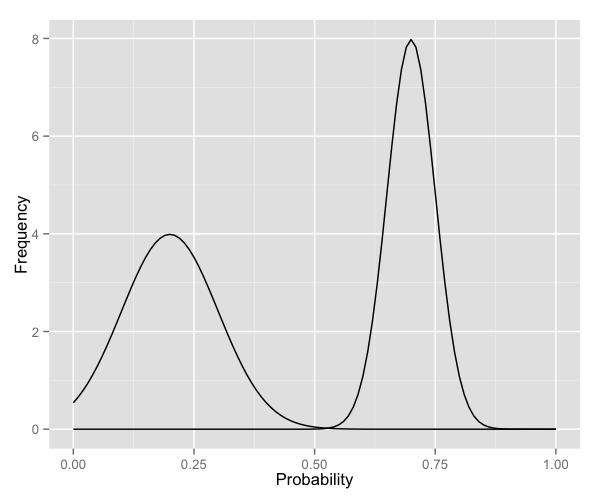 Creating plots in R using ggplot2 - part 9: function plots