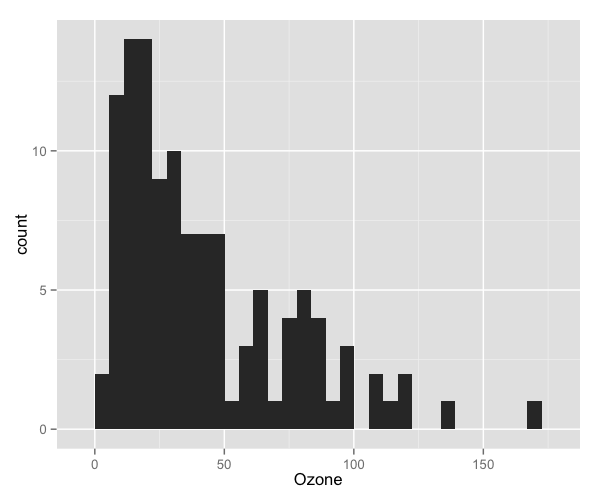 plot of chunk histogram_1