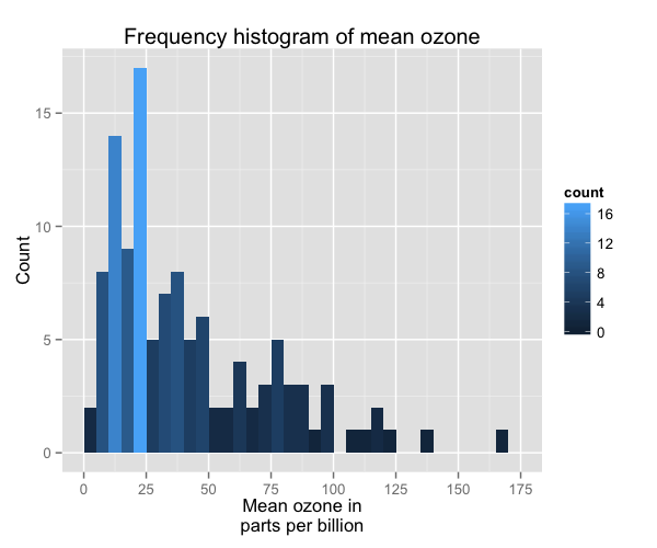 plot of chunk histogram_11