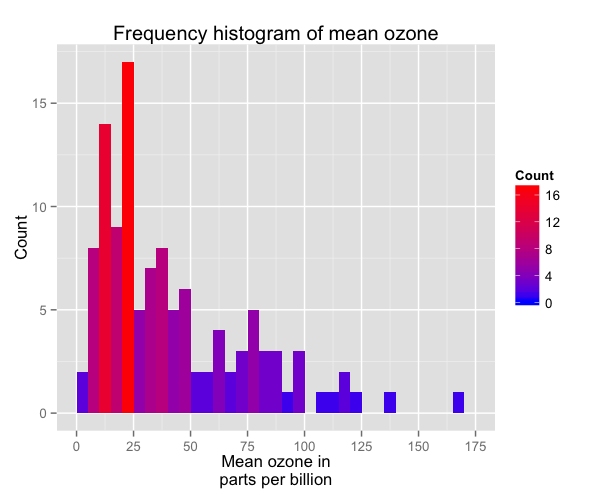 plot of chunk histogram_12