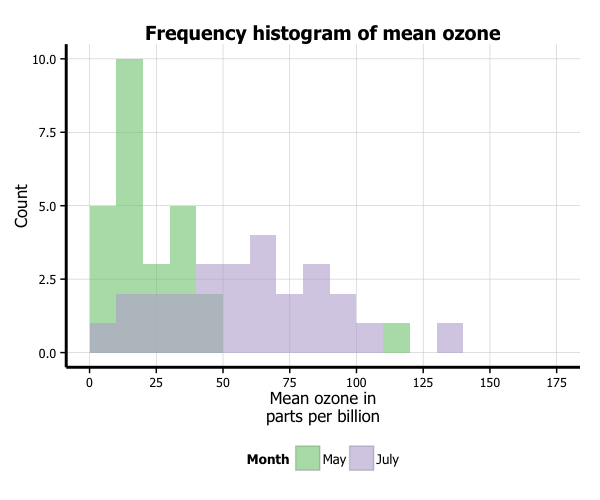 Creating plots in R using ggplot2 - part 7: histograms