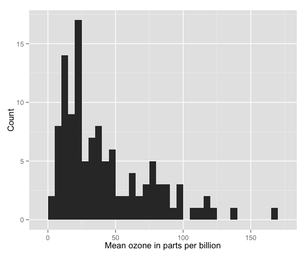 plot of chunk histogram_5