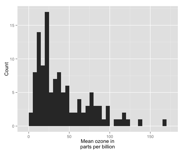 plot of chunk histogram_6