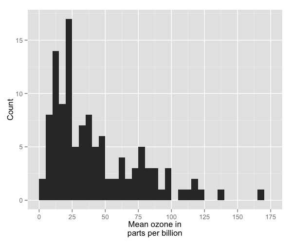plot of chunk histogram_7