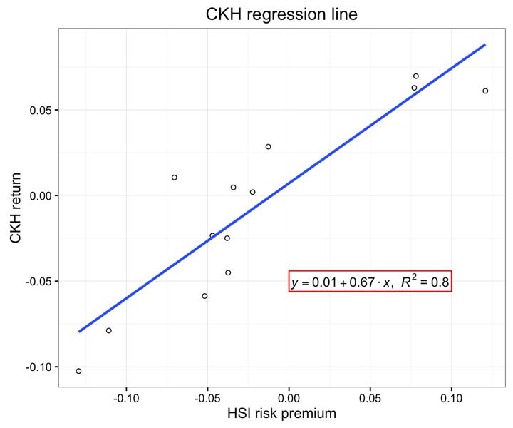 Creating plots in R using ggplot2 - part 11: linear