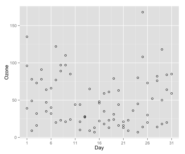 plot of chunk scatter3