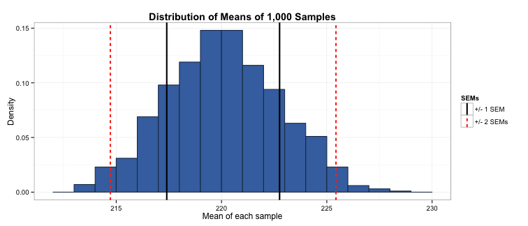 plot of chunk sem_percentile_plot