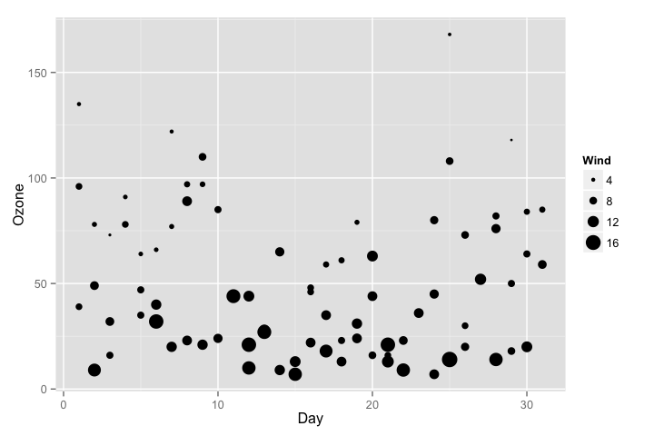 Creating plots in R using ggplot2 - part 6: weighted scatterplots